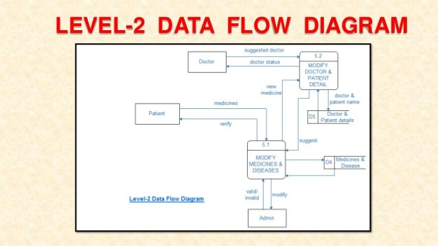 Data flow diagram for online hospital system essay service data flow diagram for online hospital system inventory management system use case diagram furthermore wiring harness ccuart Image collections