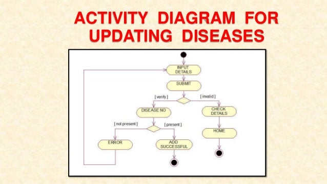Self-Diagnosis Hospital Management System