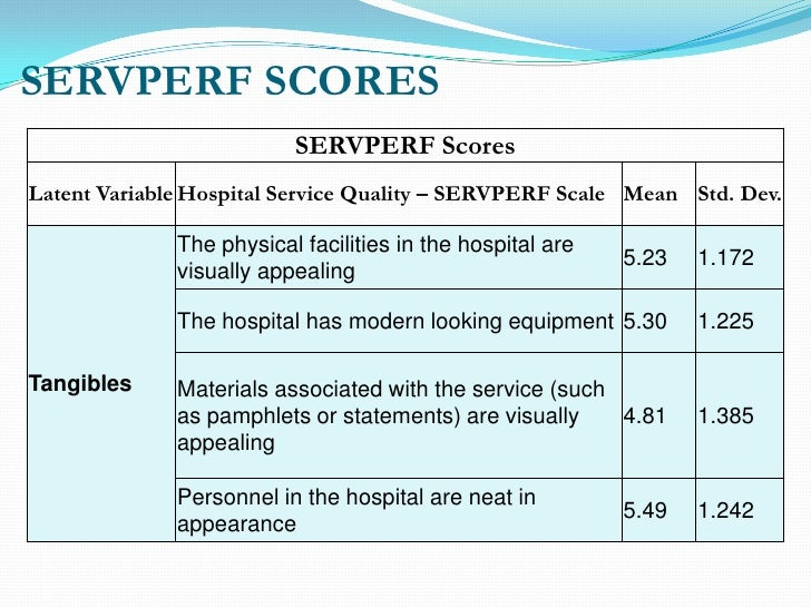 servperf model Summary, forum, expert tips, powerpoints, videos comparing service quality performance with customer service quality needs.