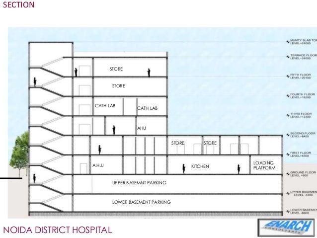 Hospital Sector 39