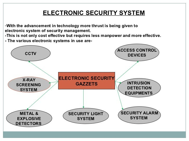 ELECTRONIC SECURITY SYSTEM   <ul><li>With the advancement in technology more thrust is being given to  </li></ul><ul><li>e...