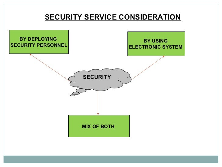 SECURITY SERVICE CONSIDERATION   SECURITY   BY DEPLOYING  SECURITY PERSONNEL BY USING  ELECTRONIC SYSTEM  MIX OF BOTH