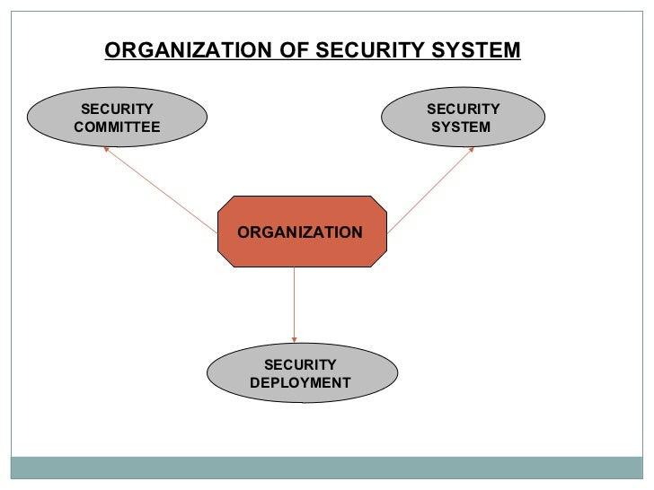 ORGANIZATION OF SECURITY SYSTEM   ORGANIZATION   SECURITY COMMITTEE SECURITY SYSTEM  SECURITY  DEPLOYMENT
