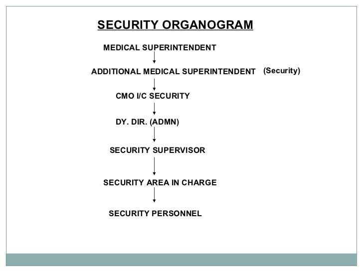 SECURITY ORGANOGRAM   MEDICAL SUPERINTENDENT   ADDITIONAL MEDICAL SUPERINTENDENT   (Security) CMO I/C SECURITY   DY. DIR. ...