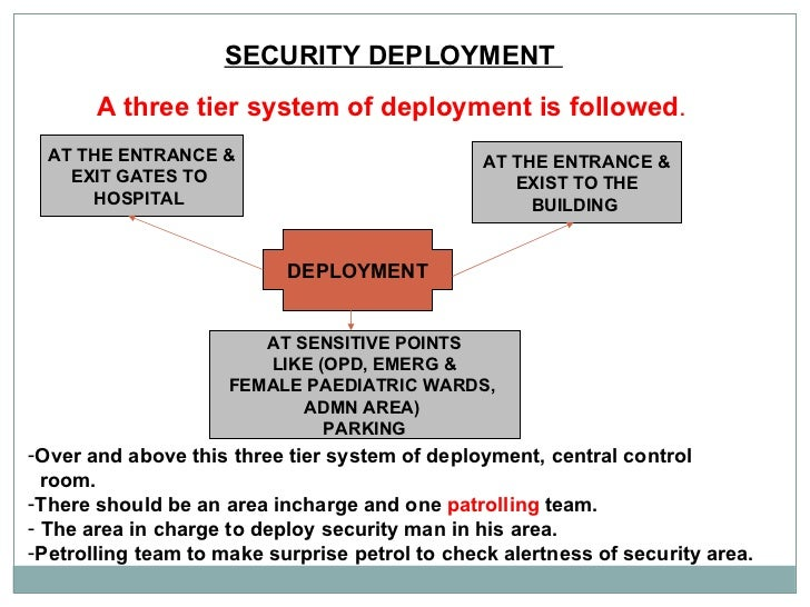 SECURITY DEPLOYMENT  A three tier system of deployment is followed . DEPLOYMENT AT THE ENTRANCE & EXIT GATES TO  HOSPITAL ...