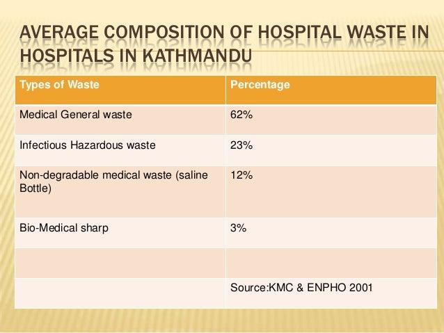 AVERAGE COMPOSITION OF HOSPITAL WASTE IN HOSPITALS IN KATHMANDU Types of Waste  Percentage  Medical General waste  62%  In...