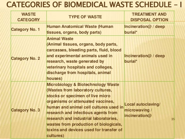 Category No. 8  Liquid Waste (Waste generated from the laboratory and washing, cleaning, house keeping and disinfecting ac...