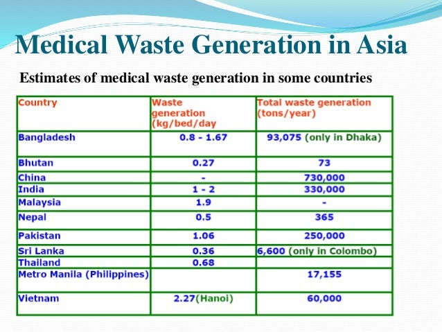 Hospital waste management in pakistan research paper