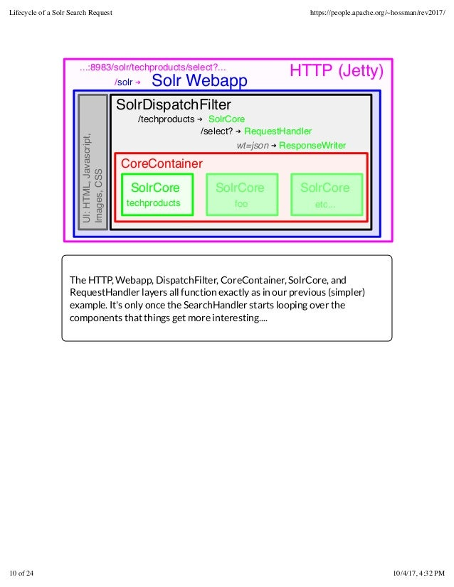 HTTP (Jetty) SolrDispatchFilter Solr Webapp/solr ➔ CoreContainer /techproducts ➔ SolrCore /select? ➔ RequestHandler SolrCo...