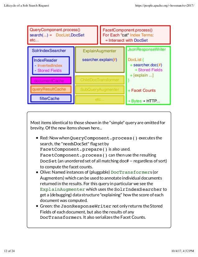 SolrIndexSearcher queryQueryComponent.process() search(...) ➔〈DocList,DocSet〉 etc... JsonResponseWriter DocList { + search...