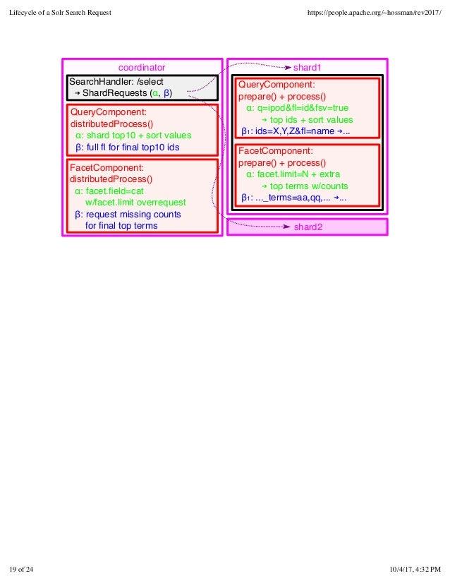 coordinator shard1 QueryComponent: prepare() + process() α: q=ipod&fl=id&fsv=true ➔ top ids + sort values β1: ids=X,Y,Z&fl=n...