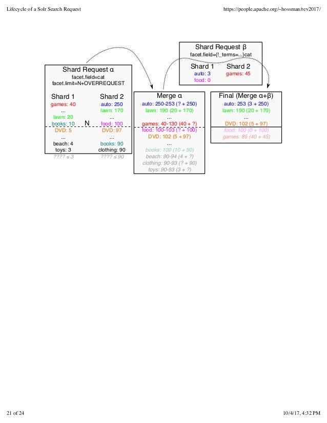 Shard Request α facet.field=cat facet.limit=N+OVERREQUEST Shard Request β facet.field={!_terms=...}cat auto: 253 (3 + 250) l...