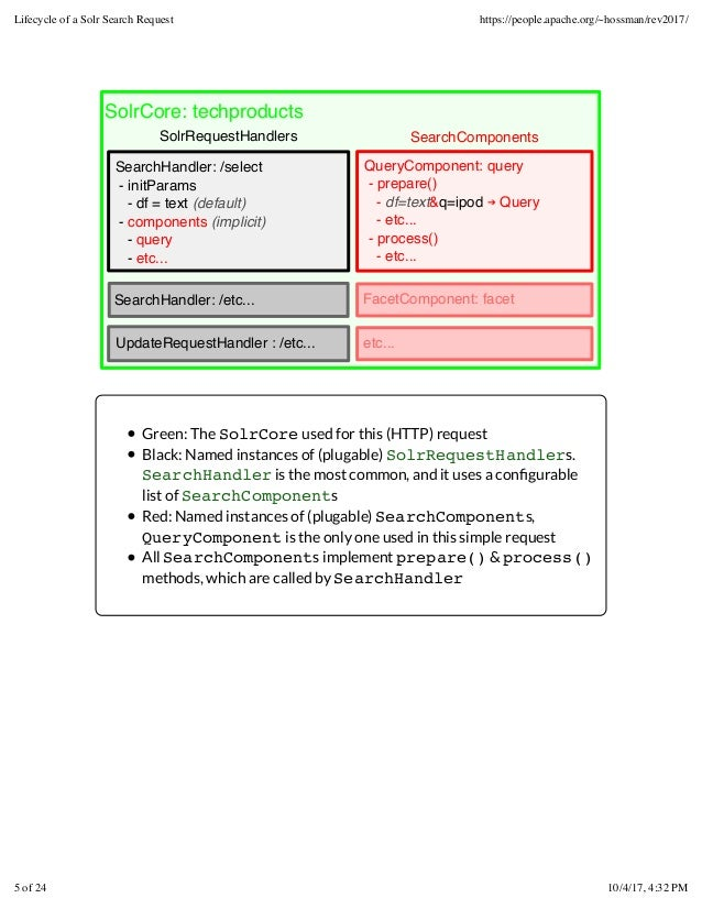 SolrCore: techproducts SolrRequestHandlers SearchComponents QueryComponent: query - prepare() - df=text&q=ipod ➔ Query - e...