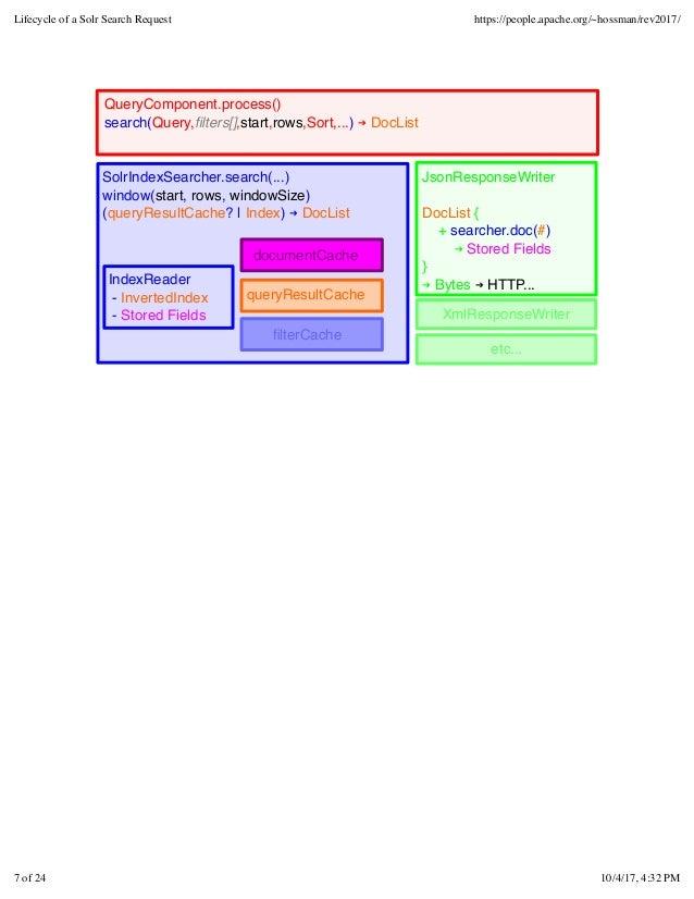 SolrIndexSearcher.search(...) window(start, rows, windowSize) (queryResultCache?   Index) ➔ DocList queryQueryComponent.pr...