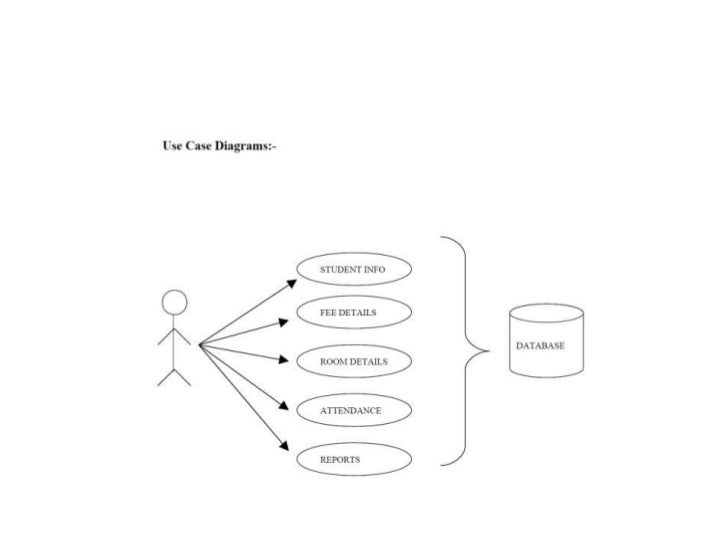 Er diagram for hostel management system project pdf schematic hostel management rh slideshare net building management system er diagram ccuart Image collections