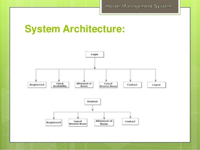 Hostel managements system user module hostel module registration module 15 non functional system ccuart Gallery