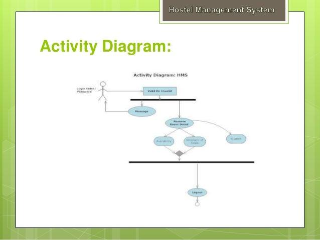 Hostel managements system testing 24 ccuart Choice Image