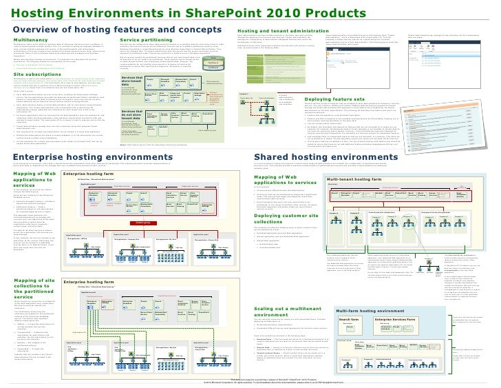 Hosting Environments in SharePoint 2010 Products Overview of hosting features and concepts                                ...