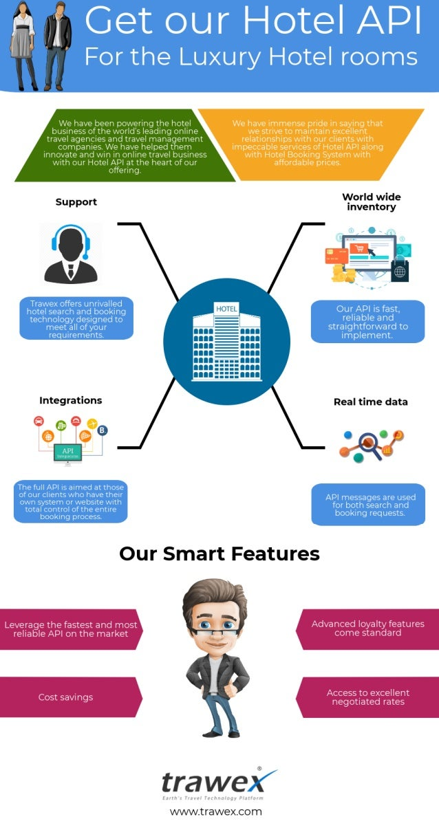 Hotel reservation system infographics trawex