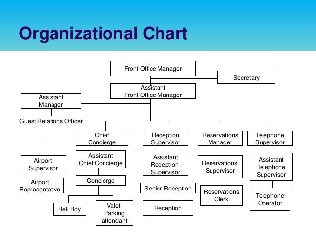 Hotel Front Office Organizational Chart