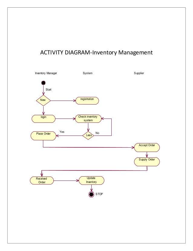Hotel Management System Hms