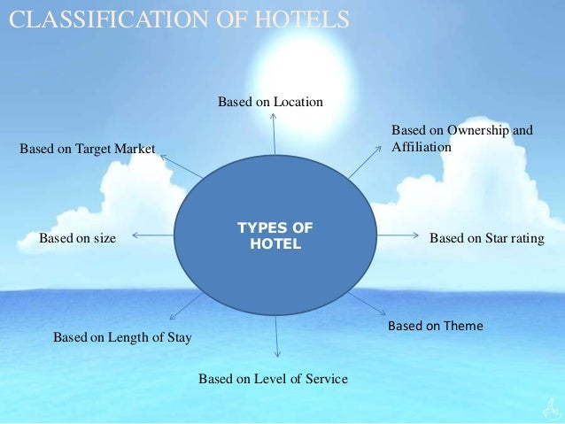 Hotel and classification of hotels by heena tomar