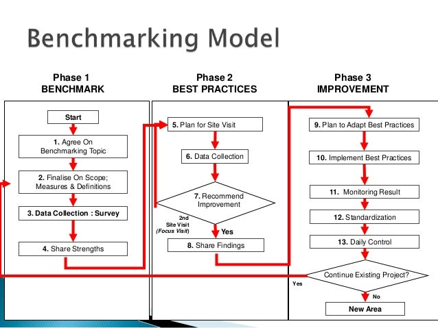 Examples of Benchmarking