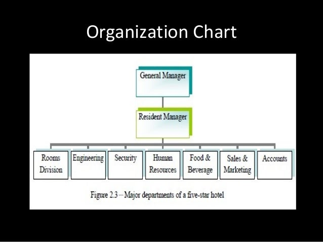Hotel department - Organizational chart of the front office department ...