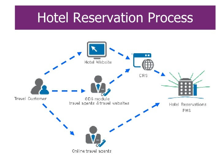 Hotel distribution trends evolution balance for The hotel reservation