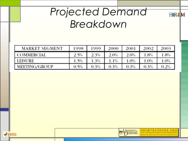 Market Feasibility Studies