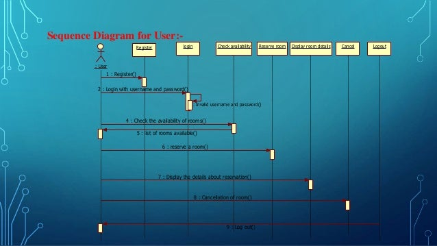 Hotel guest house online registration system diagram for user 13 ccuart Choice Image