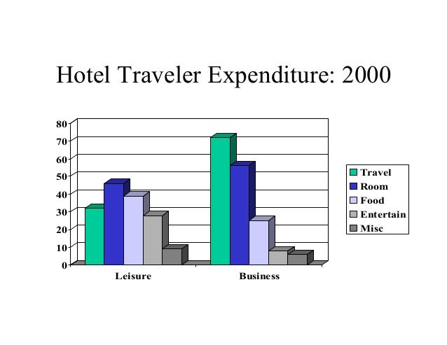 evolution of hotel industry a The evolution of loyalty programmes in the travel industry: all travel industry loyalty programmes continue to evolve evolution in hotel loyalty programmes.