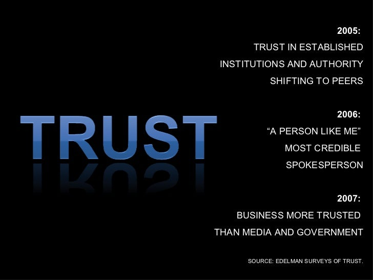 """2005:  TRUST IN ESTABLISHED INSTITUTIONS AND AUTHORITY SHIFTING TO PEERS 2006:  """" A PERSON LIKE ME""""  MOST CREDIBLE  SPOKES..."""