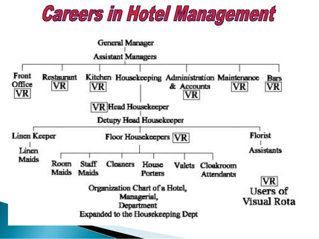 Some of the personal skills essential to succeed in the Hotel Industry are:: An interest in food and changing styles A fri...