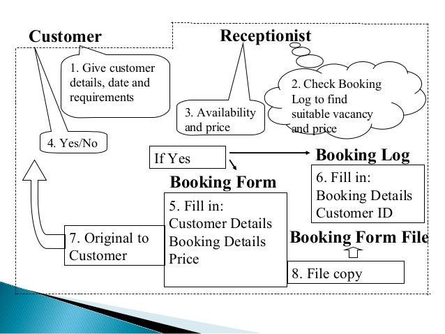 ReceptionistCustomer 5. Fill in: Customer Details Booking Details Price 6. Fill in: Booking Details Customer ID 7. Origina...