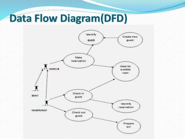 Hotel management system project data flow diagram complete wiring hotel management system presentation rh slideshare net project management control process flow chart diagram ccuart Image collections