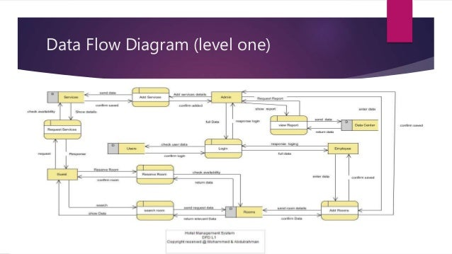 Hotel management system project data flow diagram level one ccuart Images