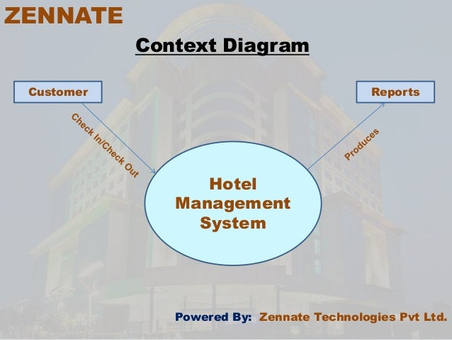 Hotel management softwarezennate 5 zennate context diagram customer reports hotel management system powered ccuart Images