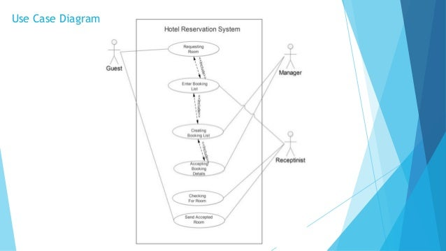 Hotel reservation system level 1 diagram 9 use case ccuart Choice Image