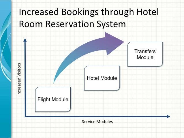 Hotel Room Reservation System, Hotel Room Reservation Software, Room …