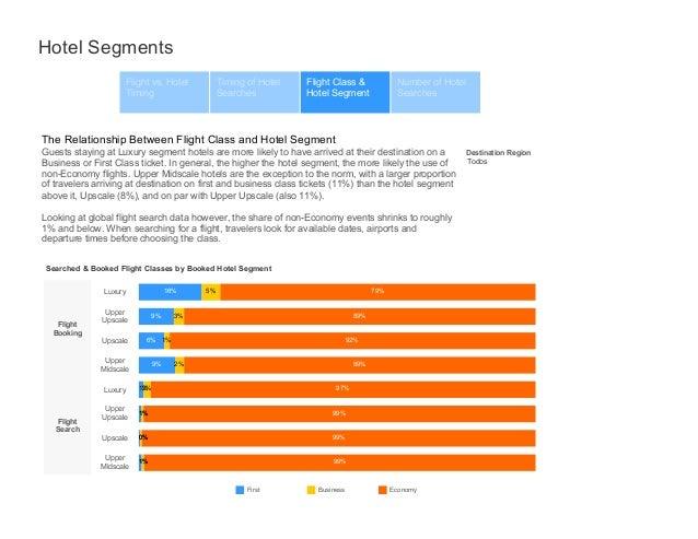 Hotel segments (Search vs Booking) Slide 3