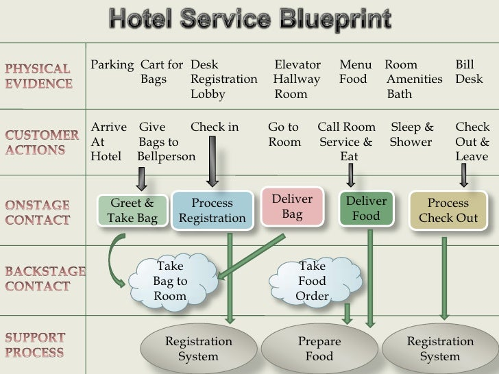 Hotel service blueprint 3 728gcb1318249257 3 malvernweather Images