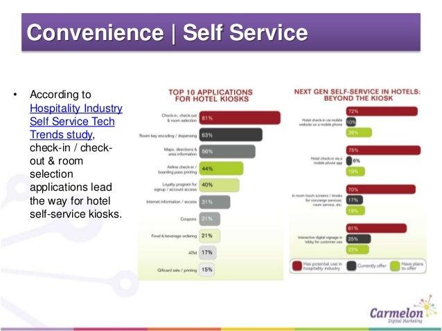 Hotel Digital Marketing Trends