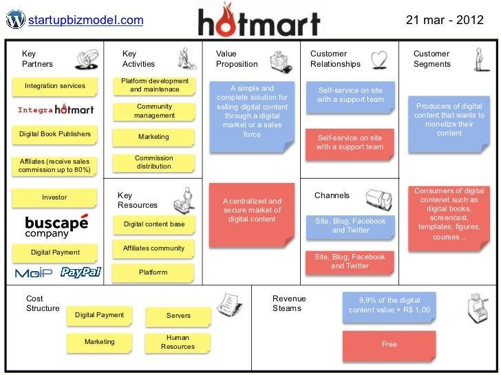 startupbizmodel.com                                                                                            21 mar - 20...