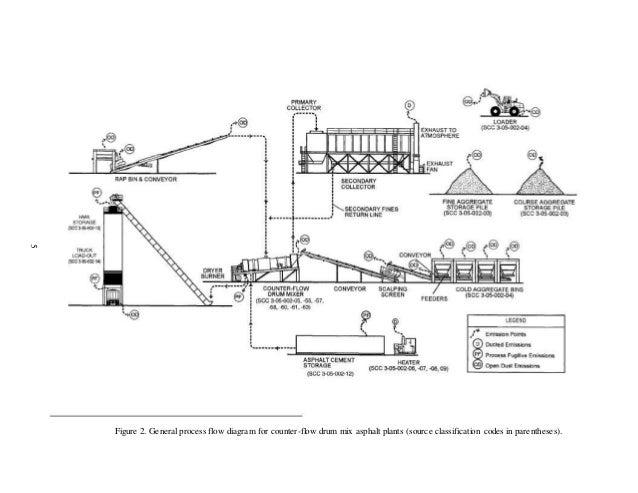 asphalt plant flow diagram