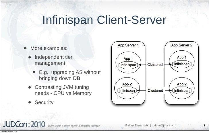 Infinispan Client-Server                           •   More examples:                              •   Independent tier   ...