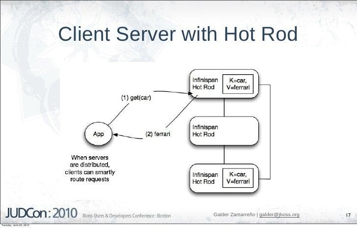 Client Server with Hot Rod                                              Galder Zamarreño   galder@jboss.org   17 Tuesday, ...