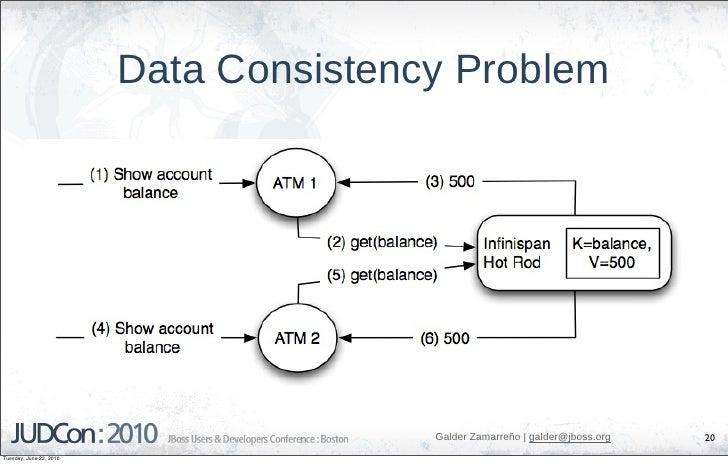 Data Consistency Problem                                             Galder Zamarreño   galder@jboss.org   20 Tuesday, Jun...