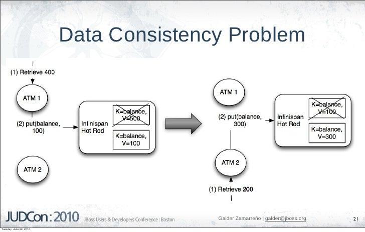 Data Consistency Problem                                             Galder Zamarreño   galder@jboss.org   21 Tuesday, Jun...