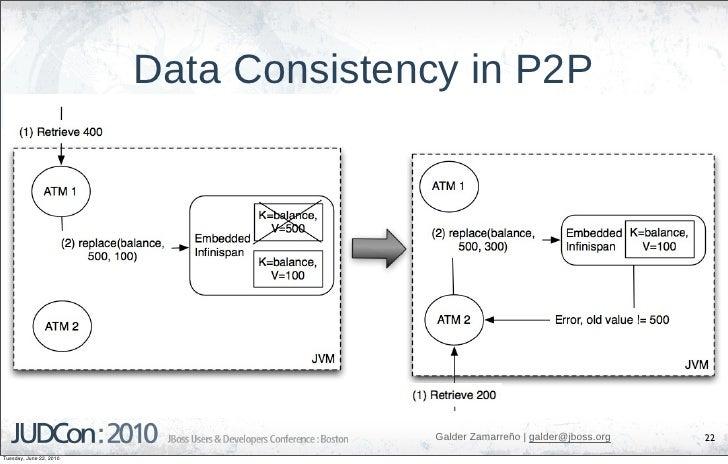 Data Consistency in P2P                                             Galder Zamarreño   galder@jboss.org   22 Tuesday, June...
